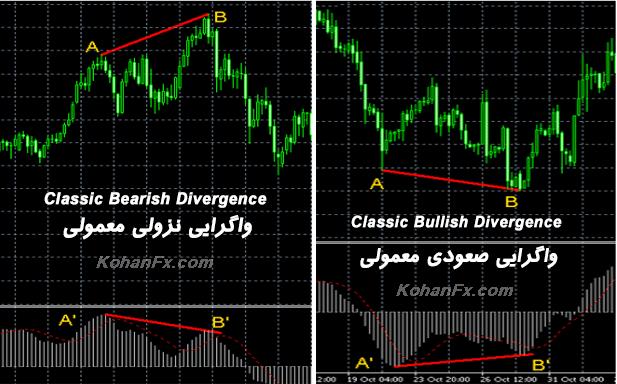 divergence-signal