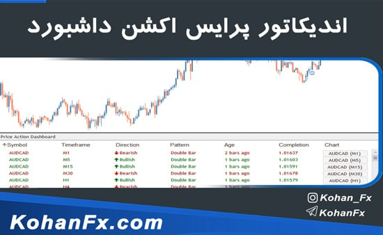 price-action-dashboard